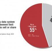 Survey Reveals Data Security and Transfer Concerns1
