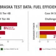 In recent independent tests, the Steiger 540 and Steiger 370 tractors set records for drawbar fuel efficiency, outperforming other tested models in the same power band.*