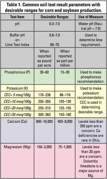 Soil test parameters copy